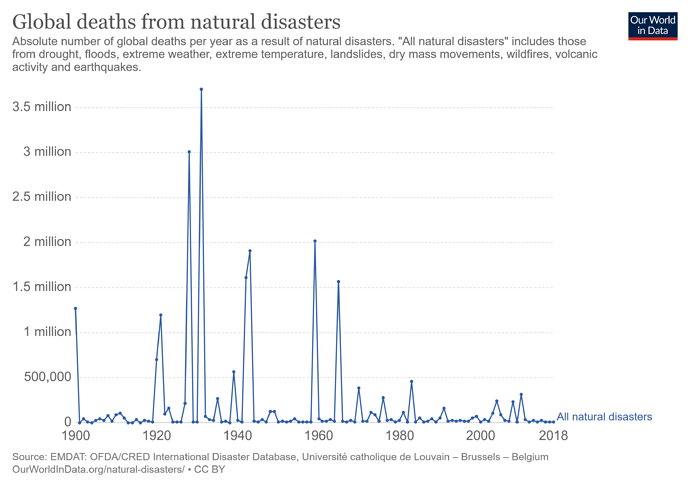 number-of-deaths-from-natural-disasters